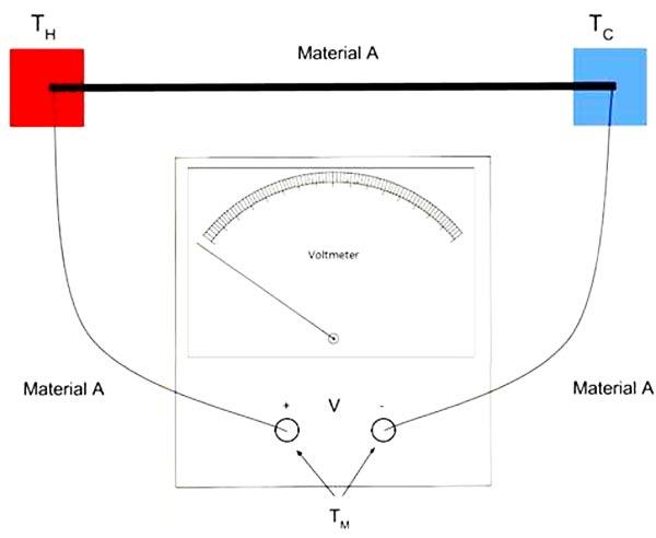 اتصال اندازه گیری ولتاژ هنگام ساخت دماسنج ترموکوپل
