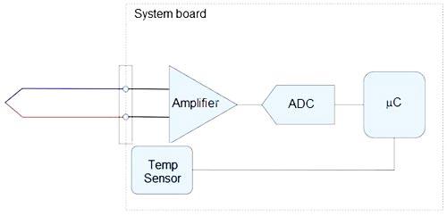 اجزای اصلی یک سیستم اندازه گیری ترموکوپل