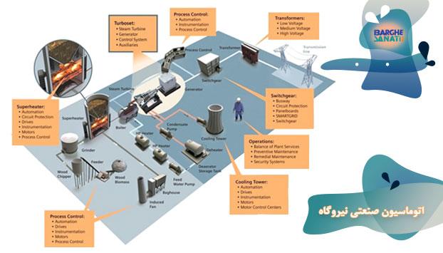 اتوماسیون صنعتی نیروگاه